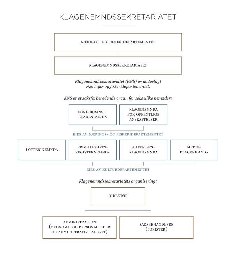 Organisasjonskart Klagenemndssekretariatet